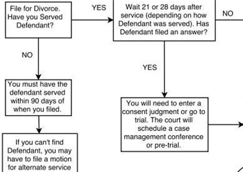 newspaper layout process divorce process flow chart new toolkit layout michigan