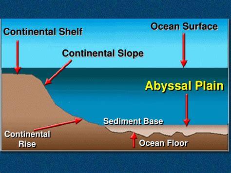Continental Shelf Define by International Of The Sea