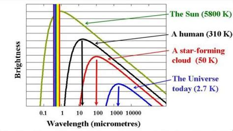 room temperature in kelvin image gallery infrared light spectrum wavelength