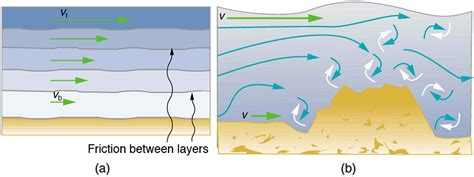 definition of water resistance in physics openstax cnx