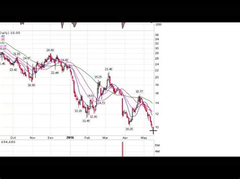 option swing trading swing trading put options and shorts