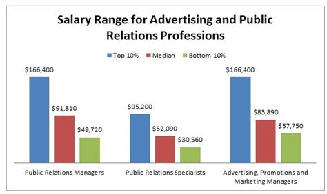 Wayne State Mba Salary by Masters Program Masters Programs Labor Relations