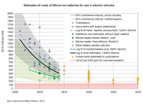 Tesla Battery Cost Per Kwh Electric Car Batteries Just Hit A Key Price Point