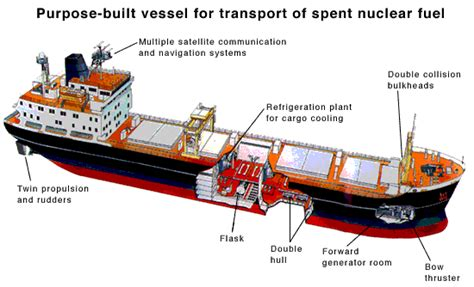boat transfer simulator purpose built vessel for marine transportation of nuclear