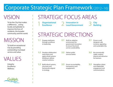 Corporate Strategic Plan City Of Guelph Strategic Planning Framework Template