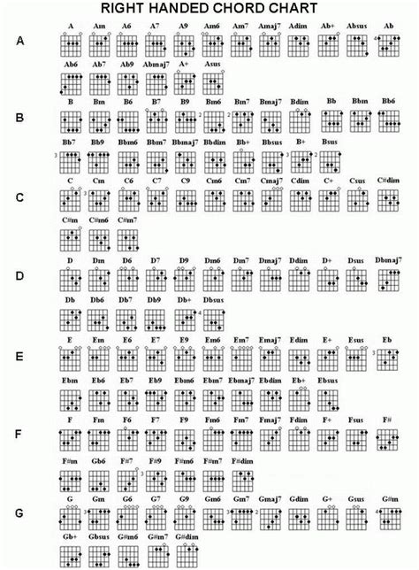 how to make proper chords guitar chords chart complete chord chart ri complete