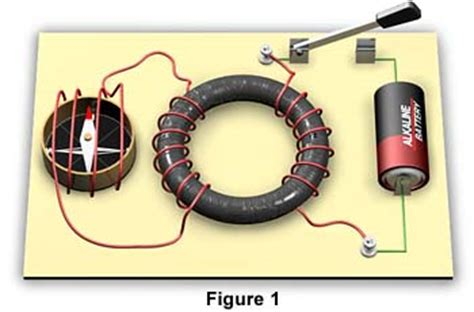 electromagnetic induction setup molecular expressions electricity and magnetism inductance