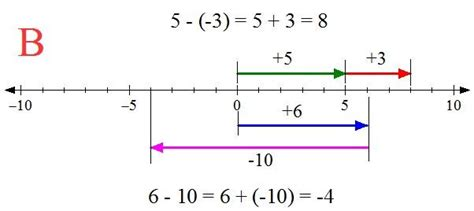 diagram to subtract teaching 2d vector addition and subtraction math