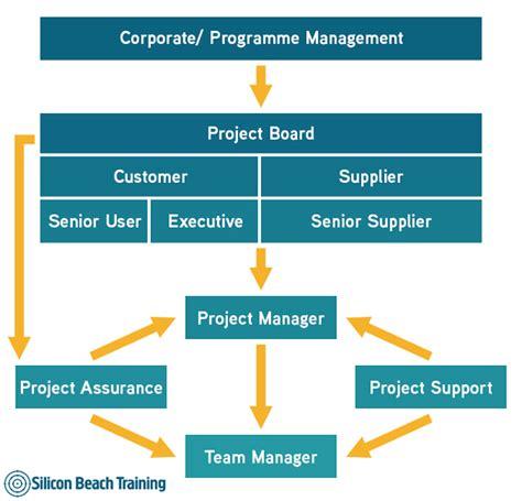 project management diagram prince2 project management team structure
