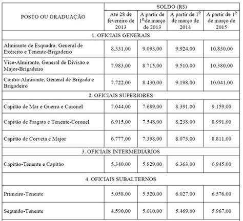 salrio exrcito brasileiro 2016 militares do exercito salario 2016