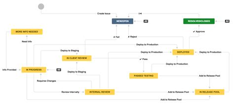 newspaper workflow jira modify workflow 28 images news archives damundus