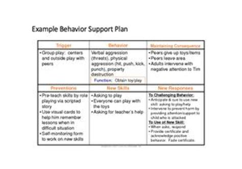 behavior support plan template positive behavior quotes like success