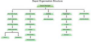 home depot human resources phone number organisational structure images frompo