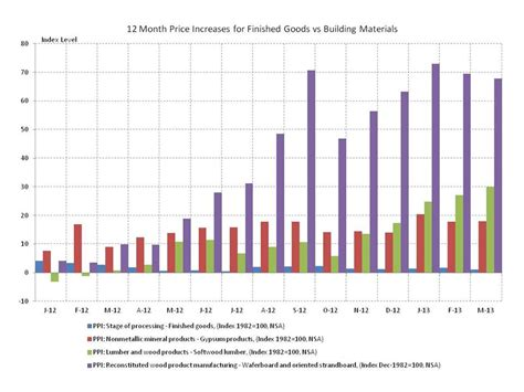 building material cost producer prices in march building materials prices