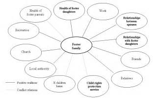 child protection policy template for community groups ecomap template beepmunk
