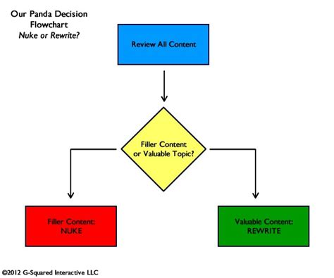 decision flowchart 6 months with panda a story of complacency
