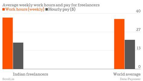 freelance writing pay rates india