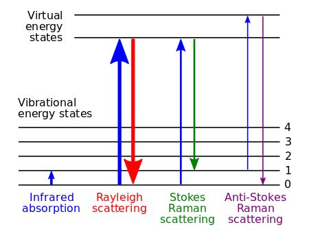 potassium energy level diagram raman spectroscopy