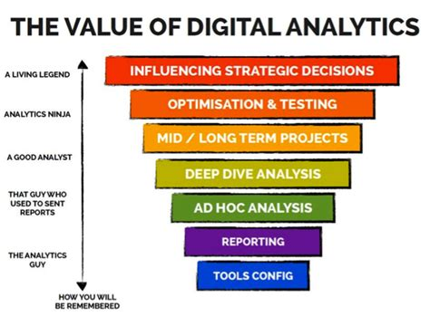 building a digital analytics organization create value by integrating analytical processes technology and into business operations paperback ft press analytics books your 90 days as an analyst count data