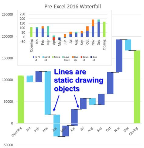 exle cash flow chart excel cash flow waterfall charts in excel 2016