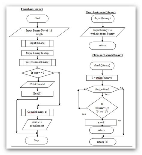 c language flowchart flow chart for two s complement of a binary number using