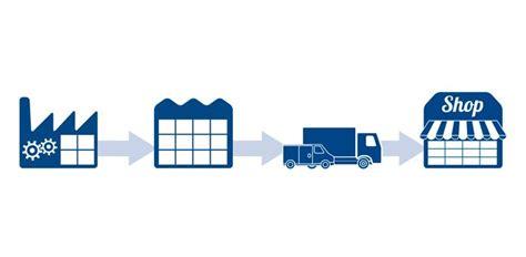 cadenas de suministros que es algunos datos a saber sobre log 237 stica y cadena de suministro
