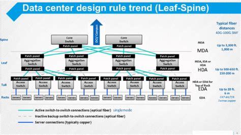 data center design youtube nanog 68 100g data center evolution and challenges youtube
