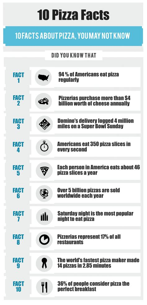 10 Facts On by 10 Pizza Facts Visual Ly