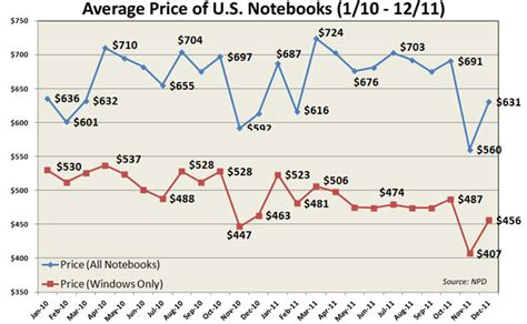 what is the average price of a average windows laptop costs 456 14 percent in 24