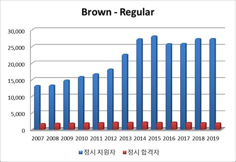 Brown Mba Acceptance Rate by Wise Brown Admissions Statistics