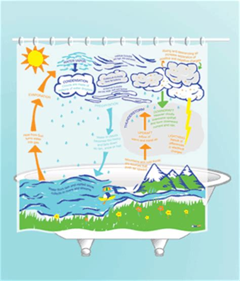 simple memory art shower curtain shop simple memory art weather shower curtain and other