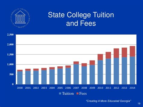 tuition fees at albright college including predicted cutting edge developments from georgia