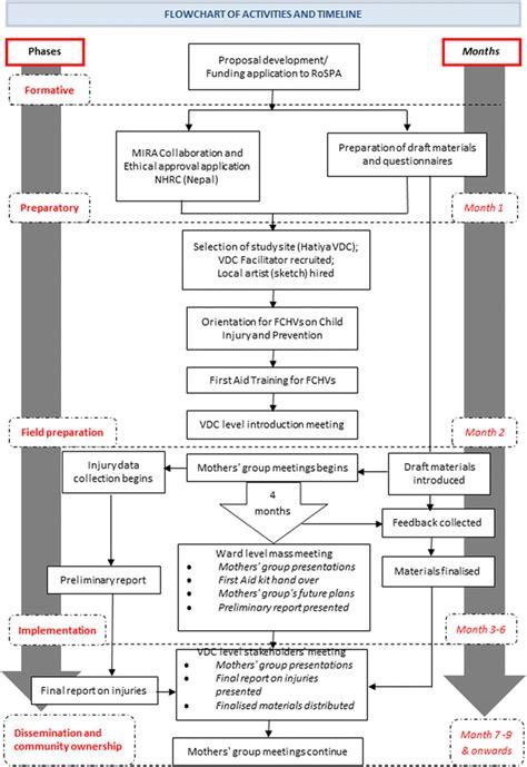 flowchart of research activities figure 2 flowchart of the project activities