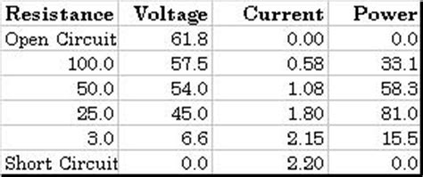 why are resistors measured in watts power measurement of solar panels
