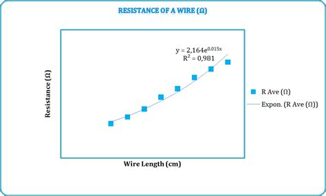 do resistors affect erage physics coursework factors affecting resistance of a wire hypothesis i think that as you