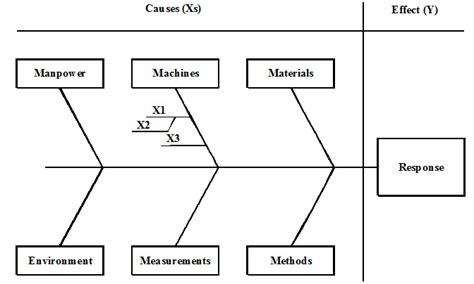 root cause analysis diagram the risks in root cause analysis quality digest