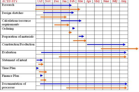 project time management plan template gantt chart 02 gantt charts time