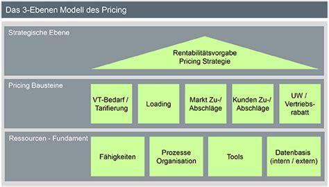 Günstige Kfz Versicherung In Der Schweiz by Kfz Versicherung Pricing Ver 228 Ndert Sich St 228 Rker