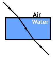 science aid reflection and refraction