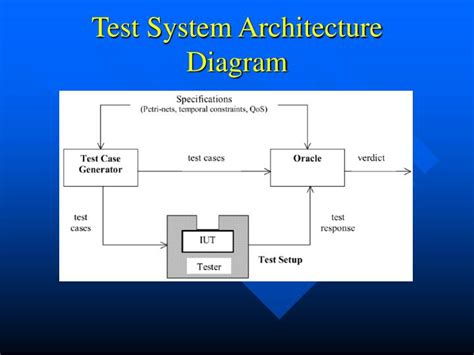 system testing diagram ppt automated test generation for the stress
