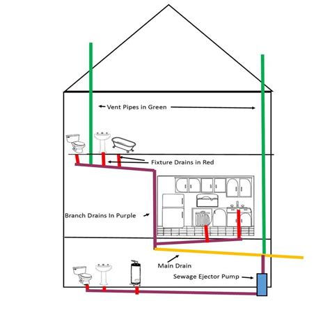 Svp Plumbing by Vent Pipe Drainage System Plumbing Contractor