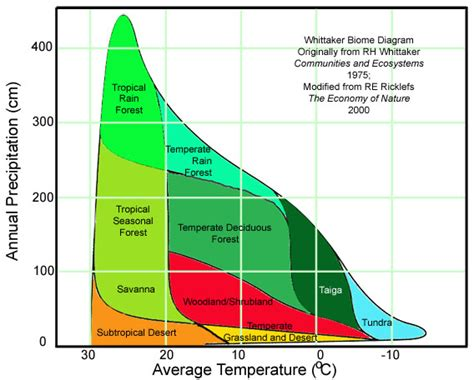 what does a climate diagram summarize solved 1 use the whittaker biome figure to determine the