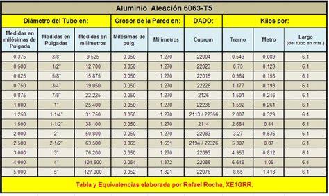 tabla de equivalencias de medidas tablas de formulasequivalencias de medidas para fabricar