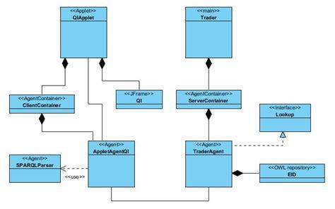 tutorial java agent soleres project