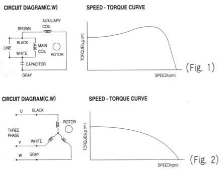 induction motor load torque characteristics induction motor id 3256672 product details view induction motor from spg co ltd ec21