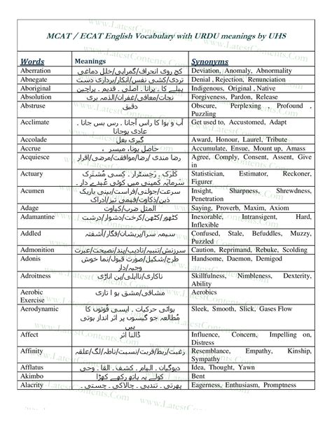 useful synonyms 100 useful synonyms synonyms for w words suniltams