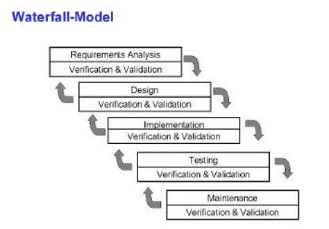 Model Software software development models waterfall model