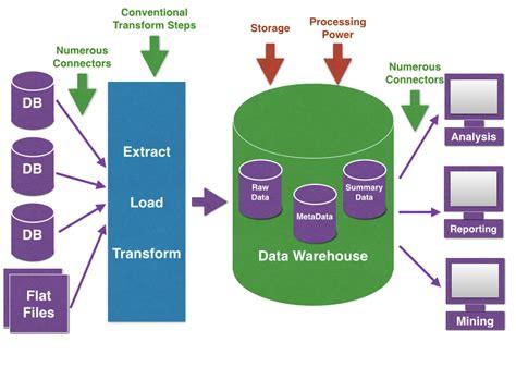 Cabinet Design Software hadoop data warehouse neiltortorella com