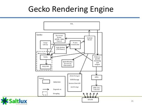 gecko layout engine adalah web browser architecture
