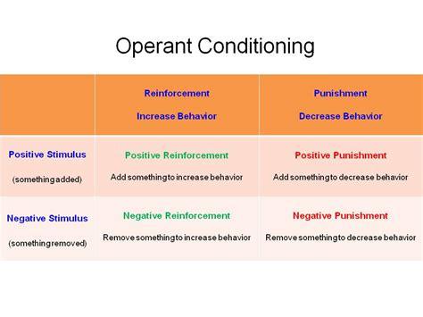 operant conditioning exles www pixshark com images